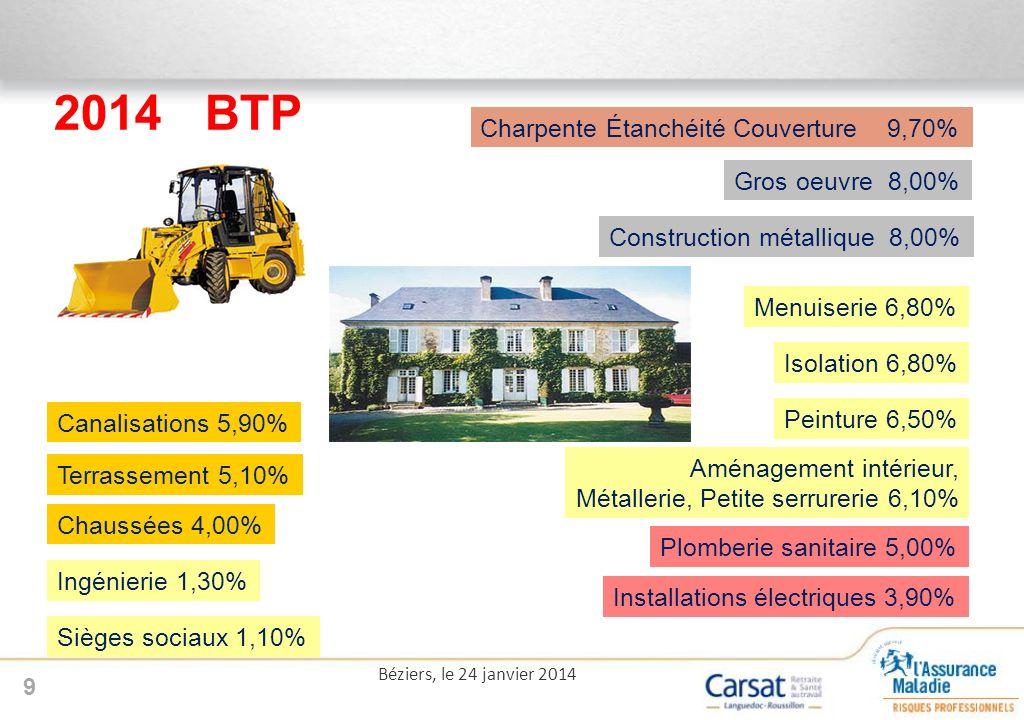 2014 BTP Charpente Étanchéité Couverture 9,70% Gros oeuvre 8,00%