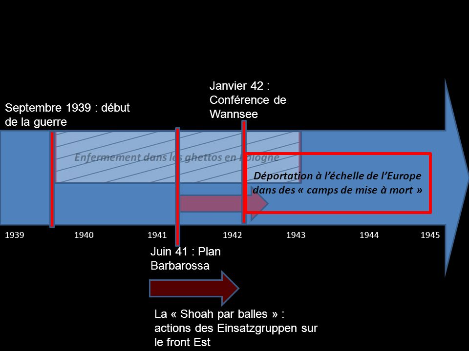 Janvier 42 : Conférence de Wannsee
