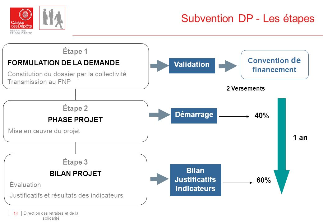 Subvention DP - Les étapes