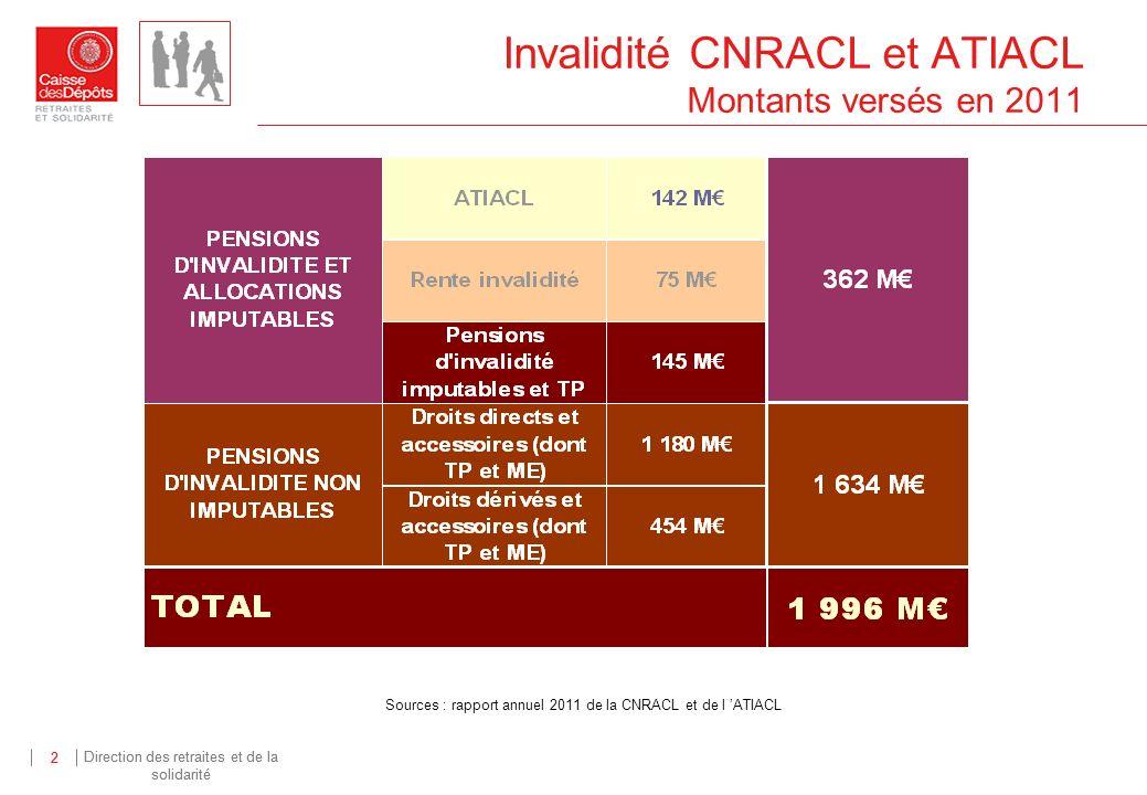 Invalidité CNRACL et ATIACL Montants versés en 2011