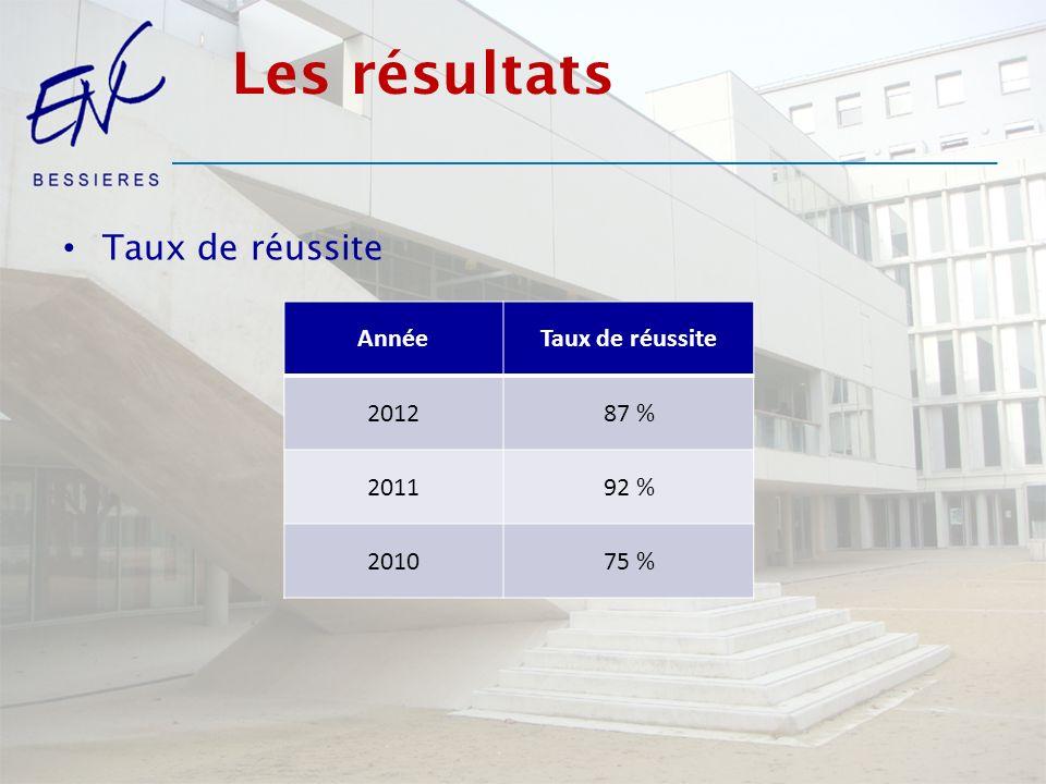 Les résultats Taux de réussite Année Taux de réussite 2012 87 % 2011