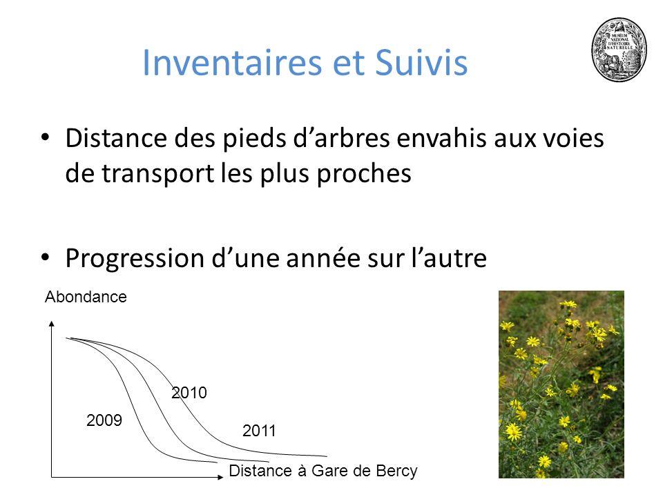 Inventaires et Suivis Distance des pieds d'arbres envahis aux voies de transport les plus proches. Progression d'une année sur l'autre.