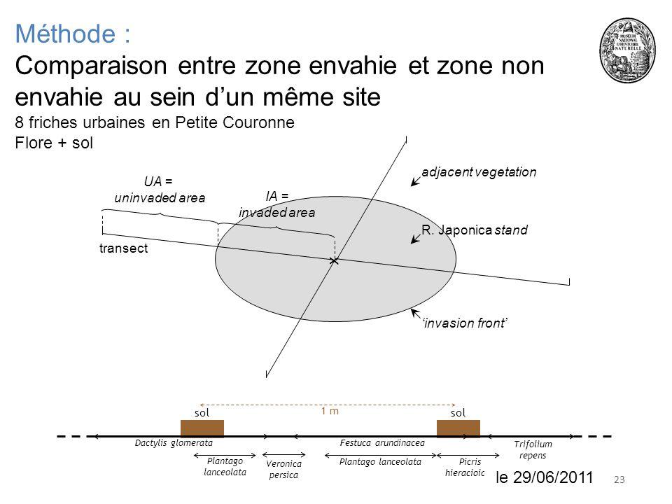 Méthode : Comparaison entre zone envahie et zone non envahie au sein d'un même site 8 friches urbaines en Petite Couronne.