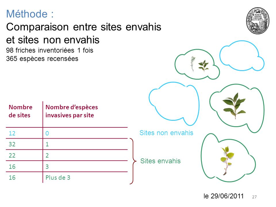 Comparaison entre sites envahis