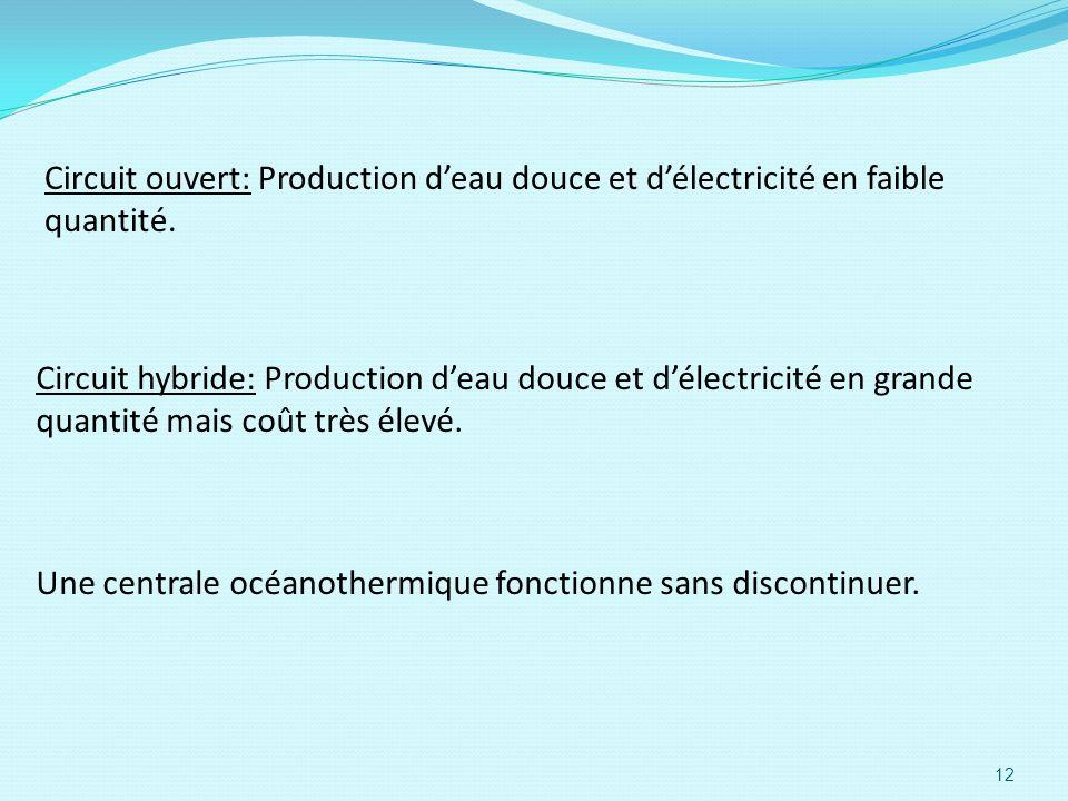 Circuit ouvert: Production d'eau douce et d'électricité en faible quantité.
