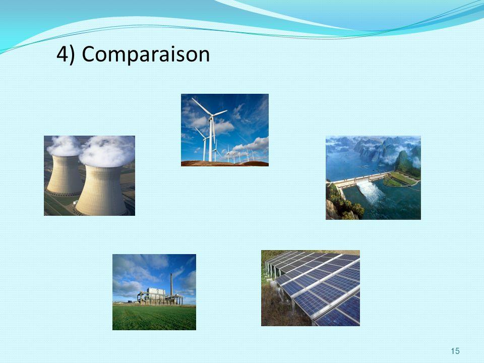 4) Comparaison