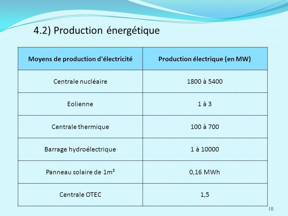 Moyens de production d électricité Production électrique (en MW)