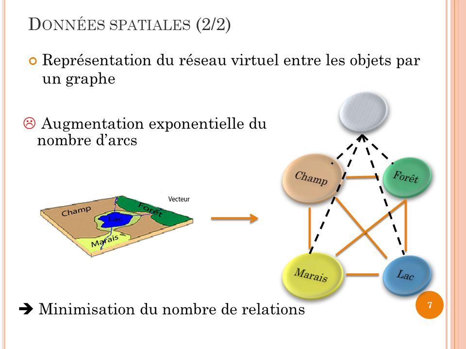 Données spatiales (2/2) Représentation du réseau virtuel entre les objets par un graphe. Augmentation exponentielle du nombre d'arcs.