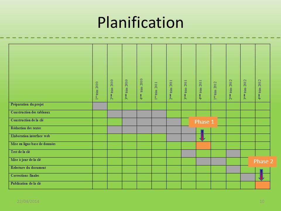 Planification Phase 1 Phase 2 Date début et fin 30/03/2017