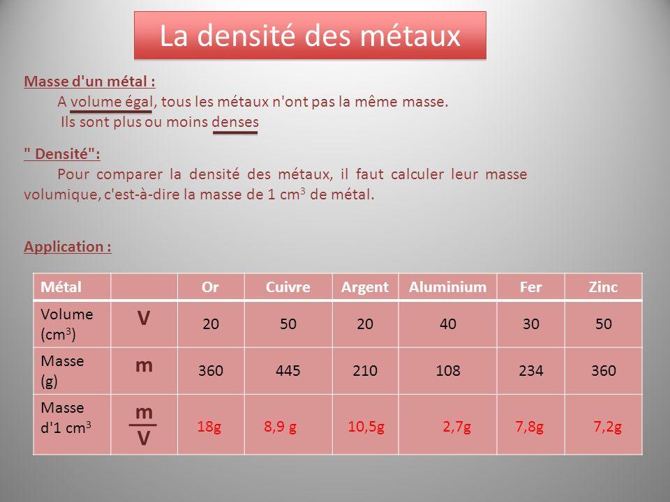 La densité des métaux V m Masse d un métal :
