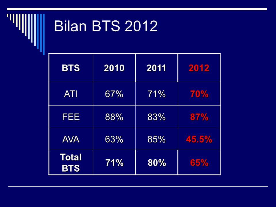 Bilan BTS 2012 BTS 2010 2011 2012 ATI 67% 71% 70% FEE 88% 83% 87% AVA