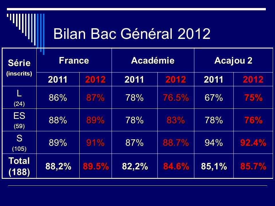 Bilan Bac Général 2012 Série France Académie Acajou 2 2011 2012 L 86%