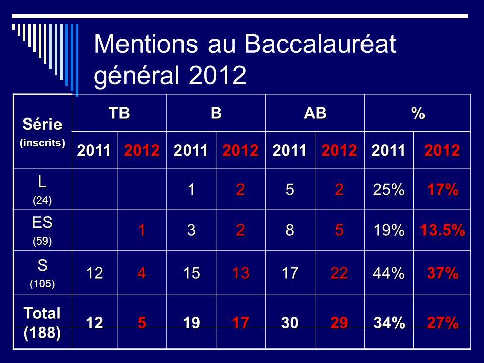 Mentions au Baccalauréat général 2012