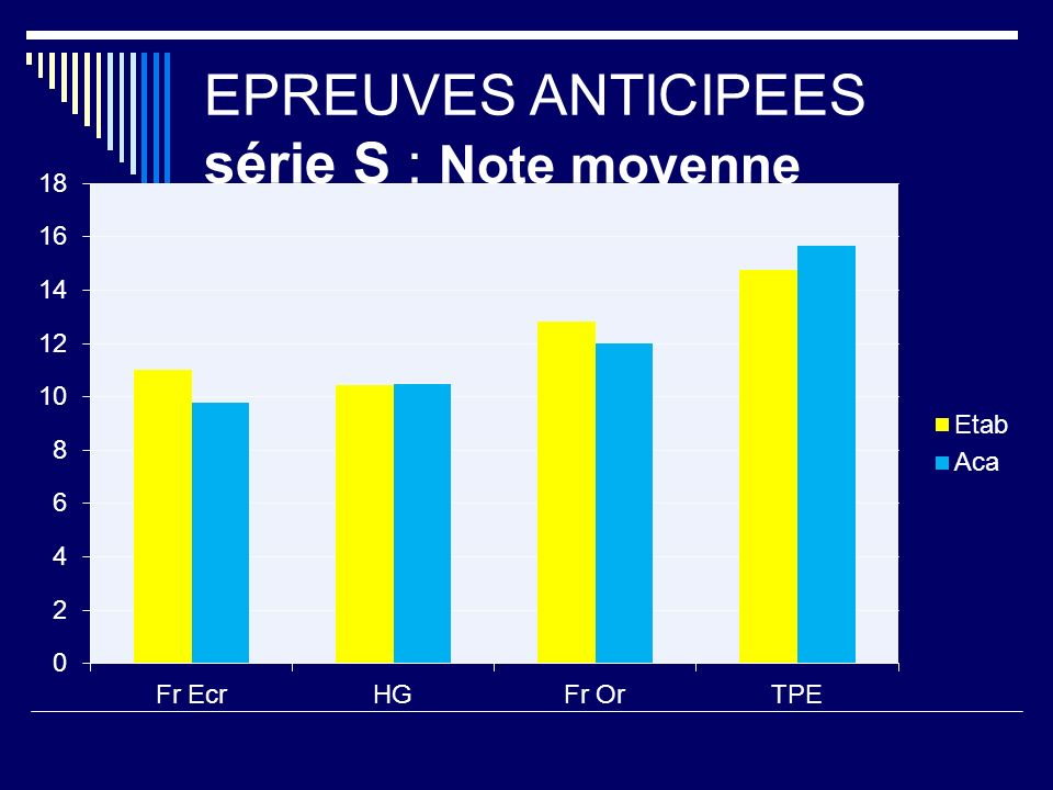 EPREUVES ANTICIPEES série S : Note moyenne