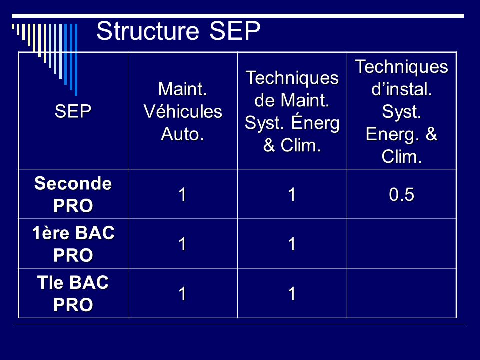 Structure SEP SEP Maint. Véhicules Auto.