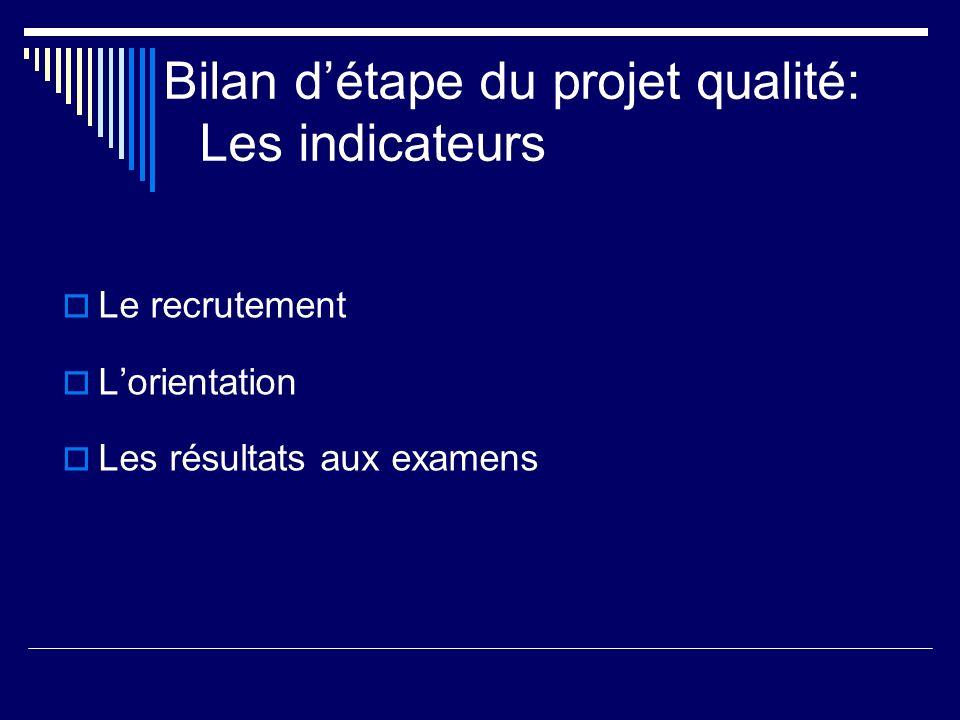 Bilan d'étape du projet qualité: Les indicateurs