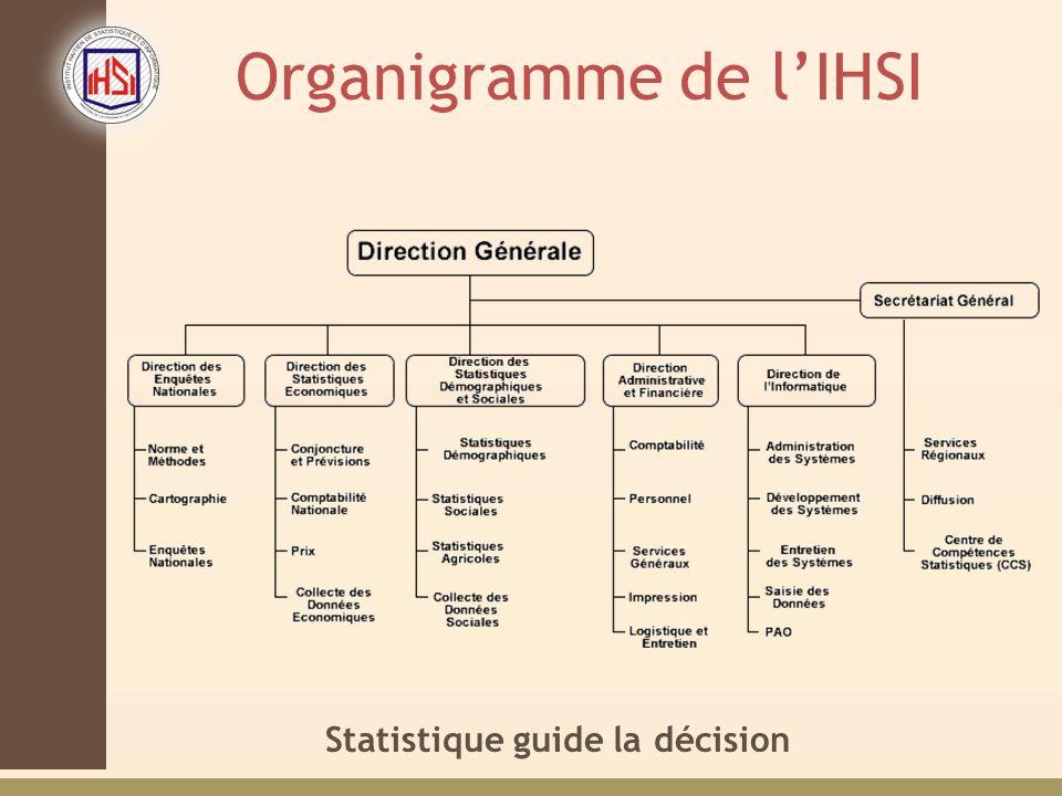 Organigramme de l'IHSI