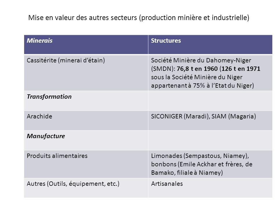 Mise en valeur des autres secteurs (production minière et industrielle)