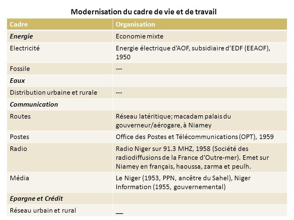 Modernisation du cadre de vie et de travail