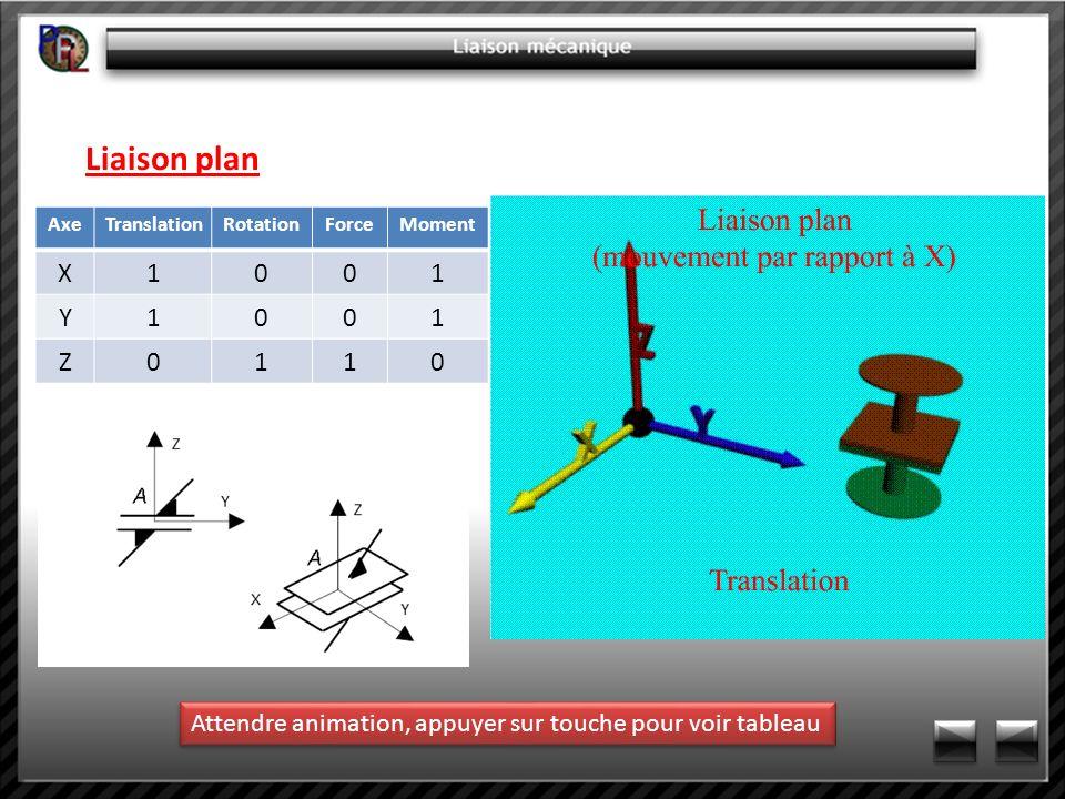 Liaison planAxe.Translation. Rotation. Force. Moment.