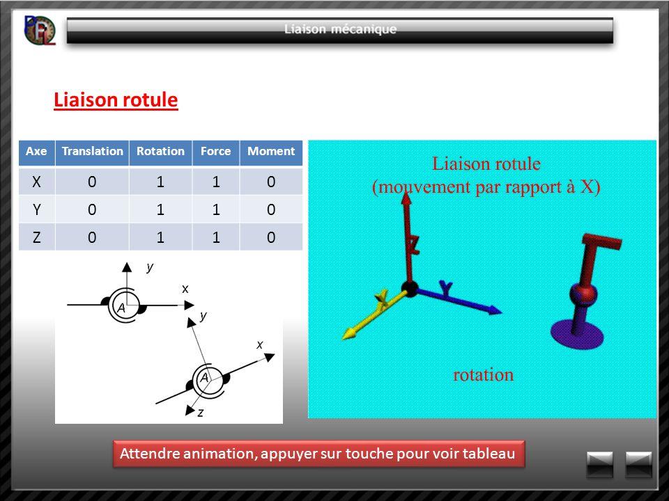 Liaison rotule Axe. Translation. Rotation. Force.