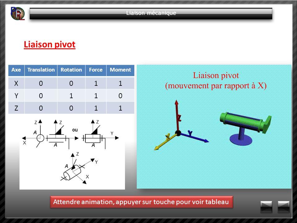 Liaison pivot Axe. Translation. Rotation. Force.