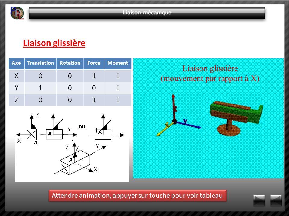 Liaison glissièreAxe.Translation. Rotation. Force.