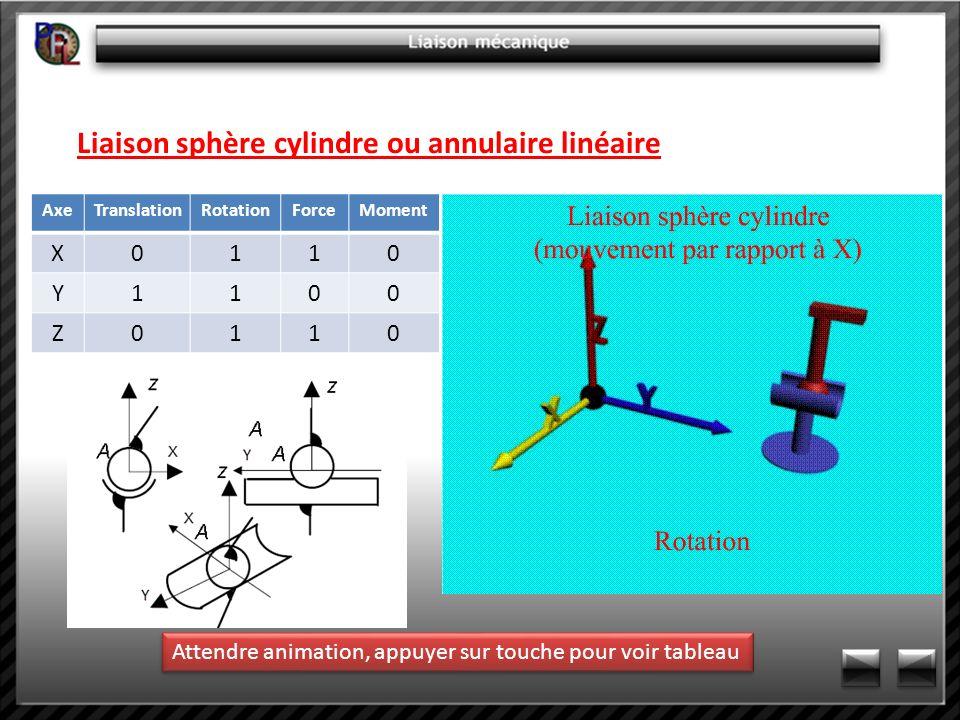 Liaison sphère cylindre ou annulaire linéaire