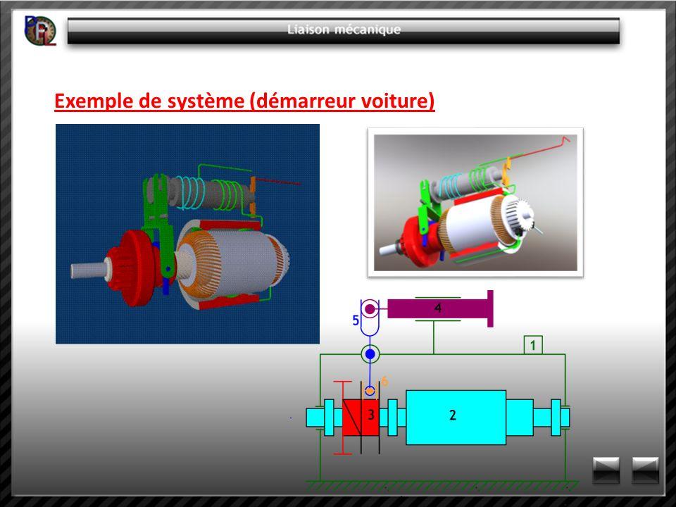 Exemple de système (démarreur voiture)