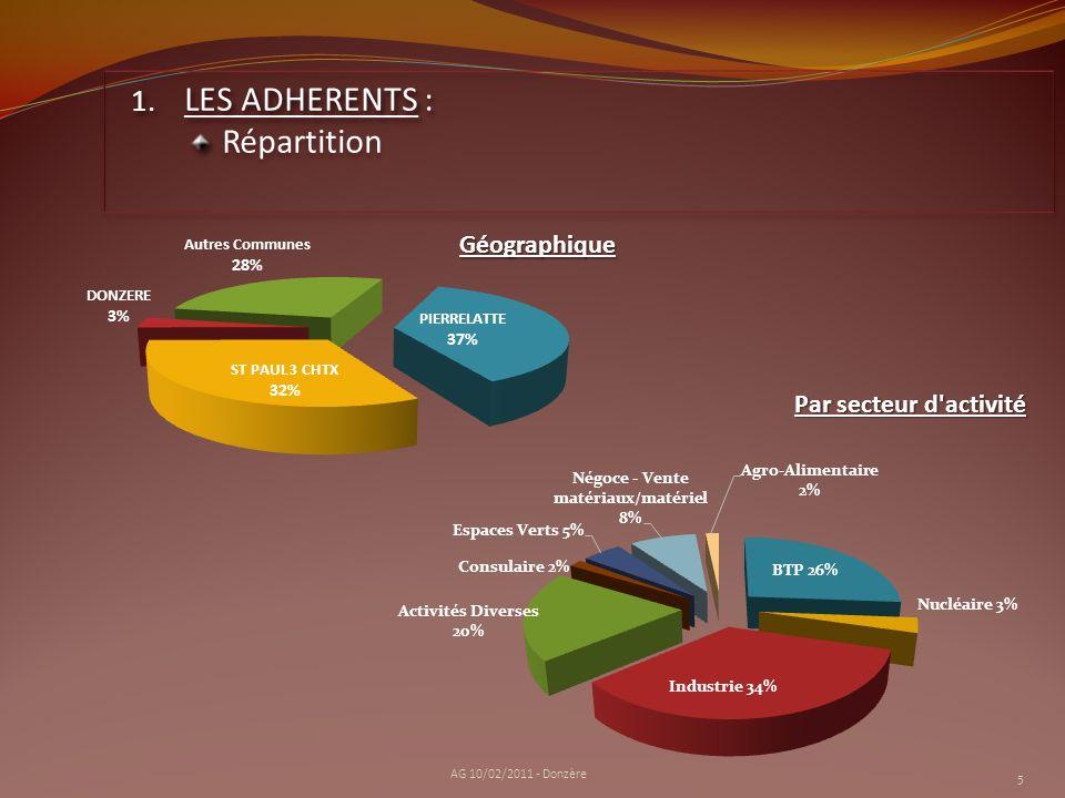 LES ADHERENTS : Répartition Géographique Par secteur d activité