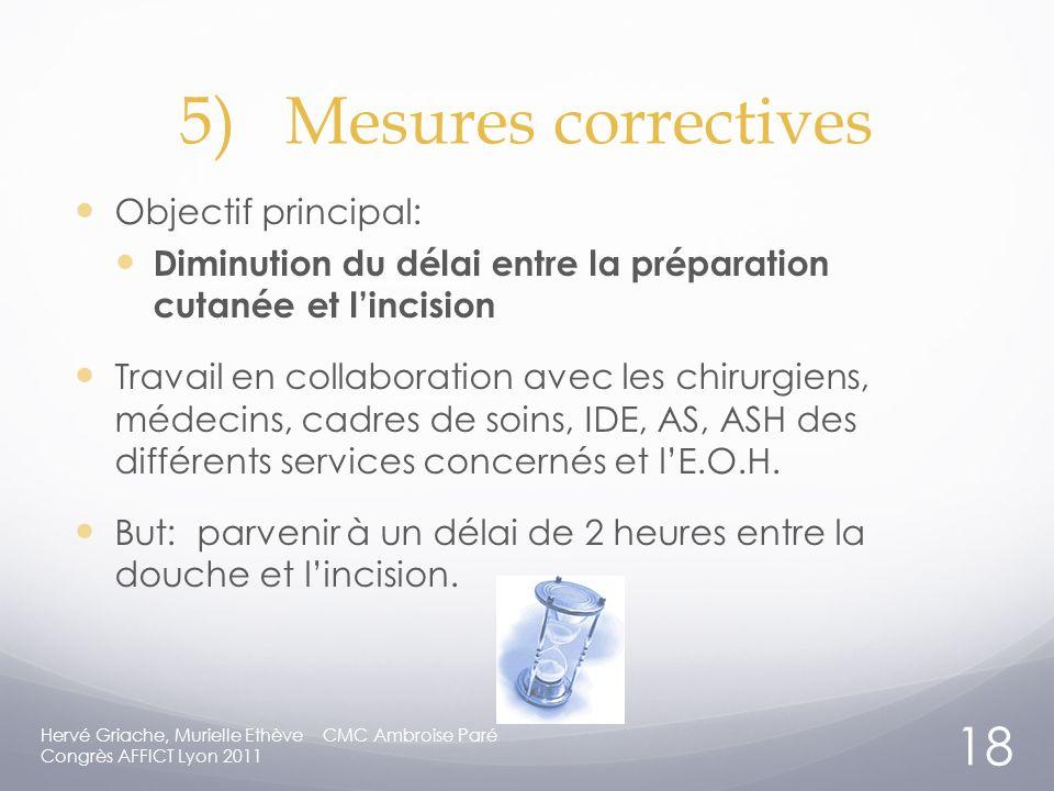 5) Mesures correctives Objectif principal: