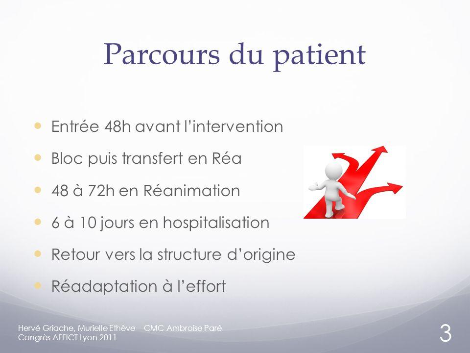 Parcours du patient Entrée 48h avant l'intervention