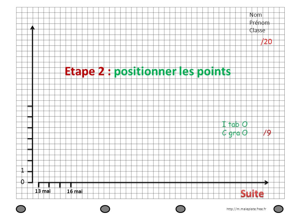 Etape 2 : positionner les points
