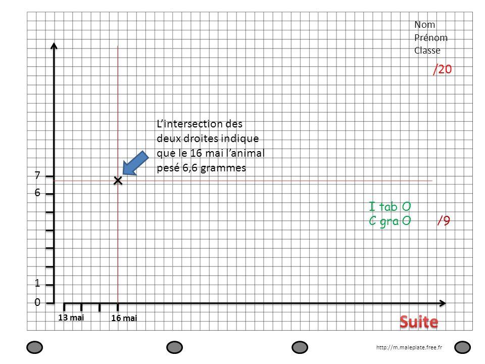 Nom Prénom. Classe. /20. L'intersection des deux droites indique que le 16 mai l'animal pesé 6,6 grammes.