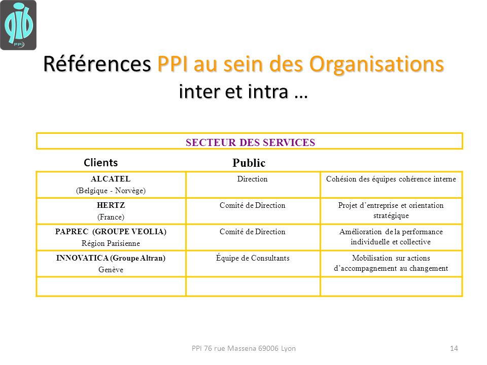 Références PPI au sein des Organisations inter et intra …