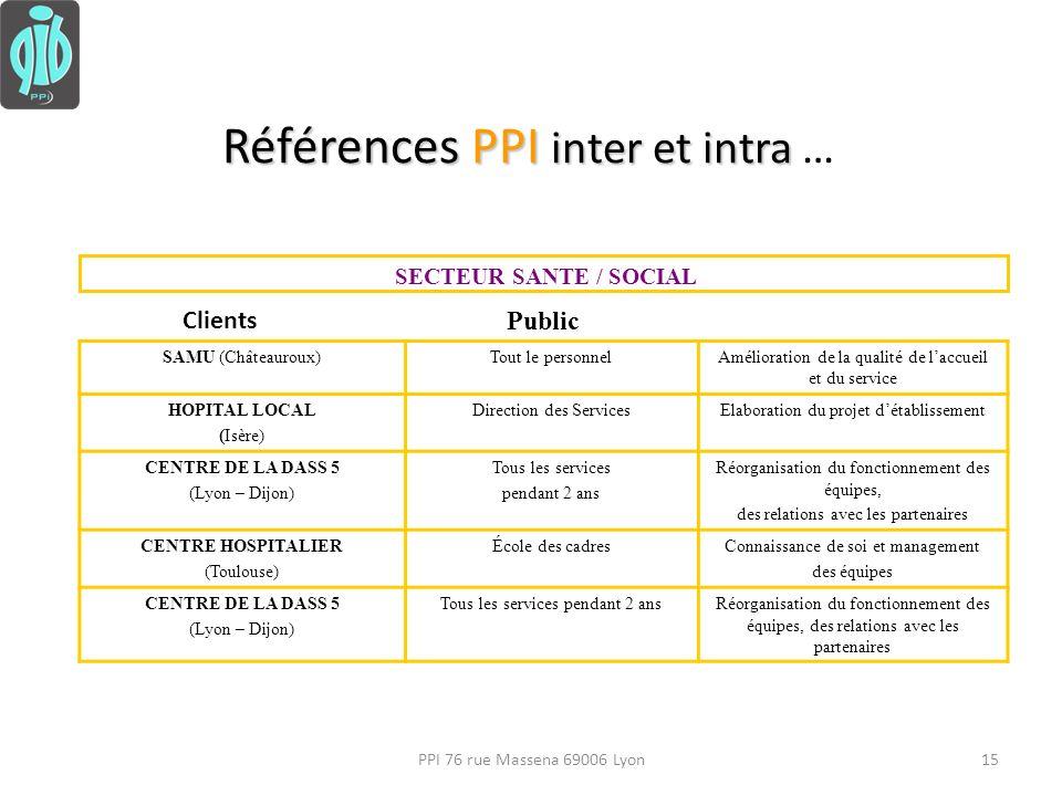 Références PPI inter et intra …