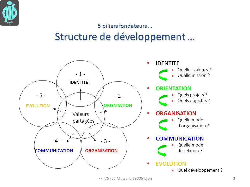 Structure de développement …