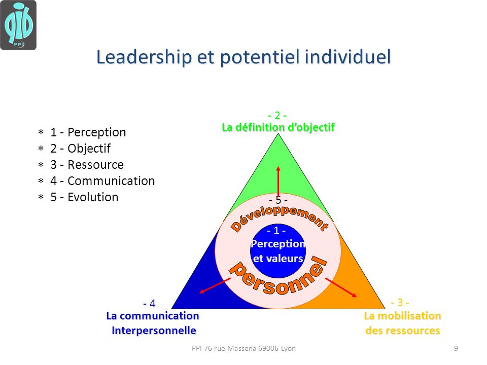 Leadership et potentiel individuel