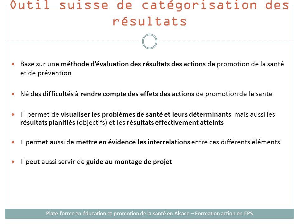 Outil suisse de catégorisation des résultats