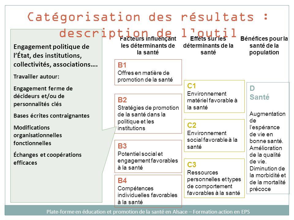 Catégorisation des résultats : description de l'outil