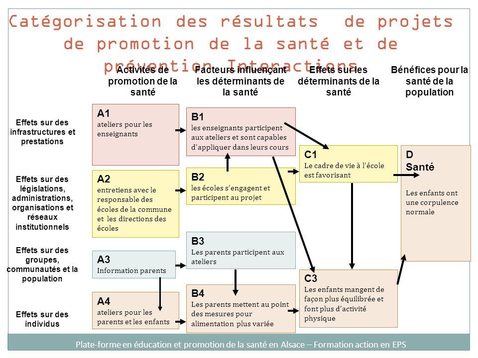 Catégorisation des résultats de projets de promotion de la santé et de prévention Interactions