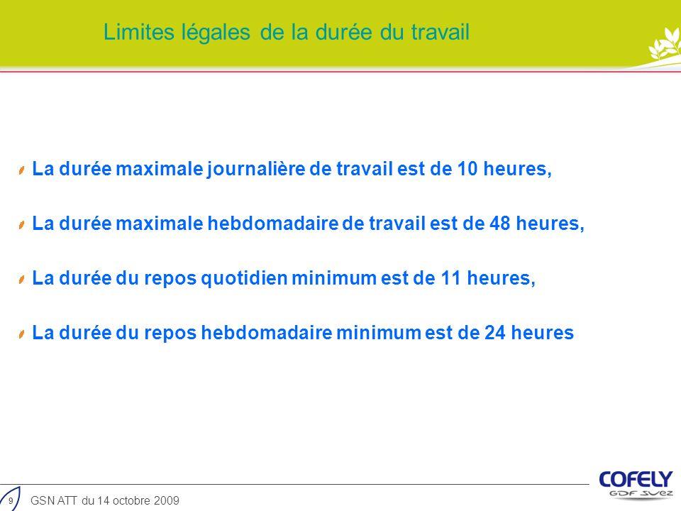 Limites légales de la durée du travail