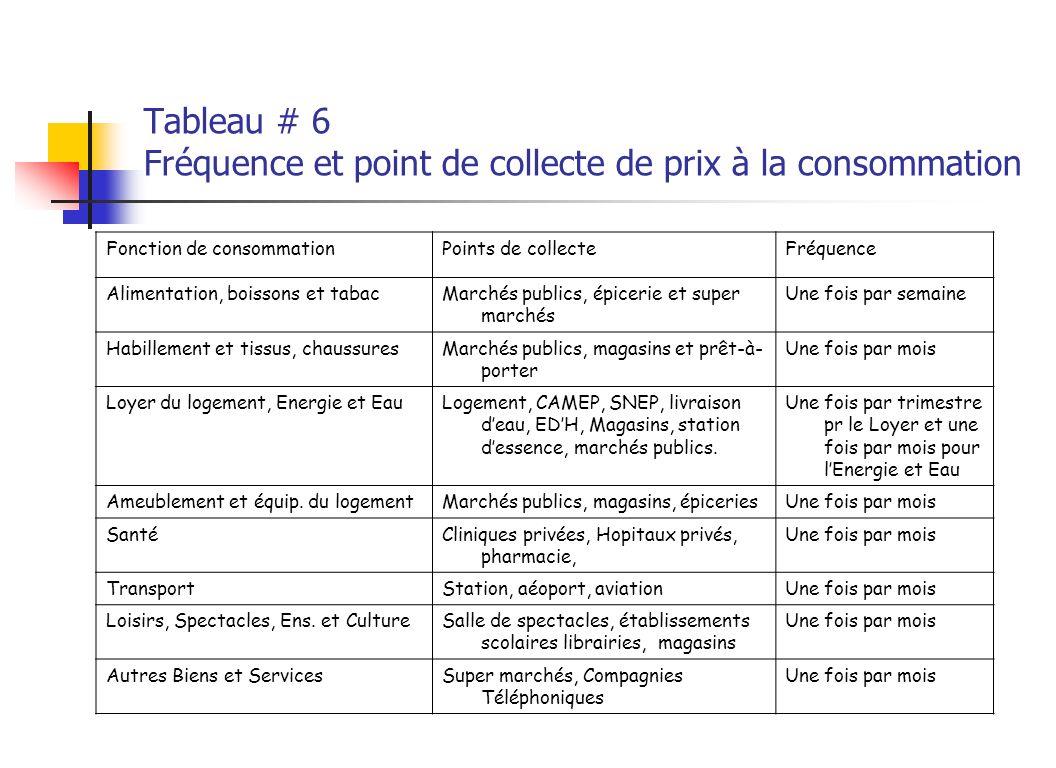 Tableau # 6 Fréquence et point de collecte de prix à la consommation