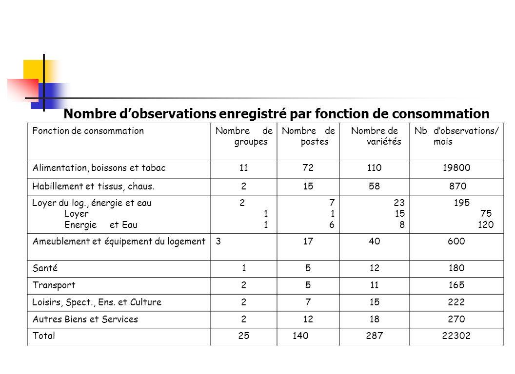 Nombre d'observations enregistré par fonction de consommation