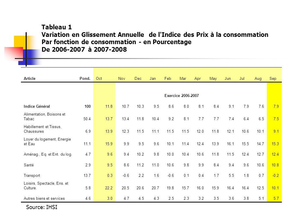 Tableau 1 Variation en Glissement Annuelle de l Indice des Prix à la consommation Par fonction de consommation - en Pourcentage De 2006-2007 à 2007-2008