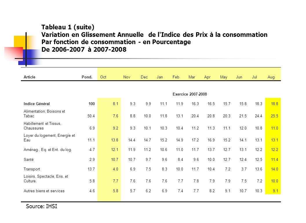 Tableau 1 (suite) Variation en Glissement Annuelle de l Indice des Prix à la consommation Par fonction de consommation - en Pourcentage De 2006-2007 à 2007-2008