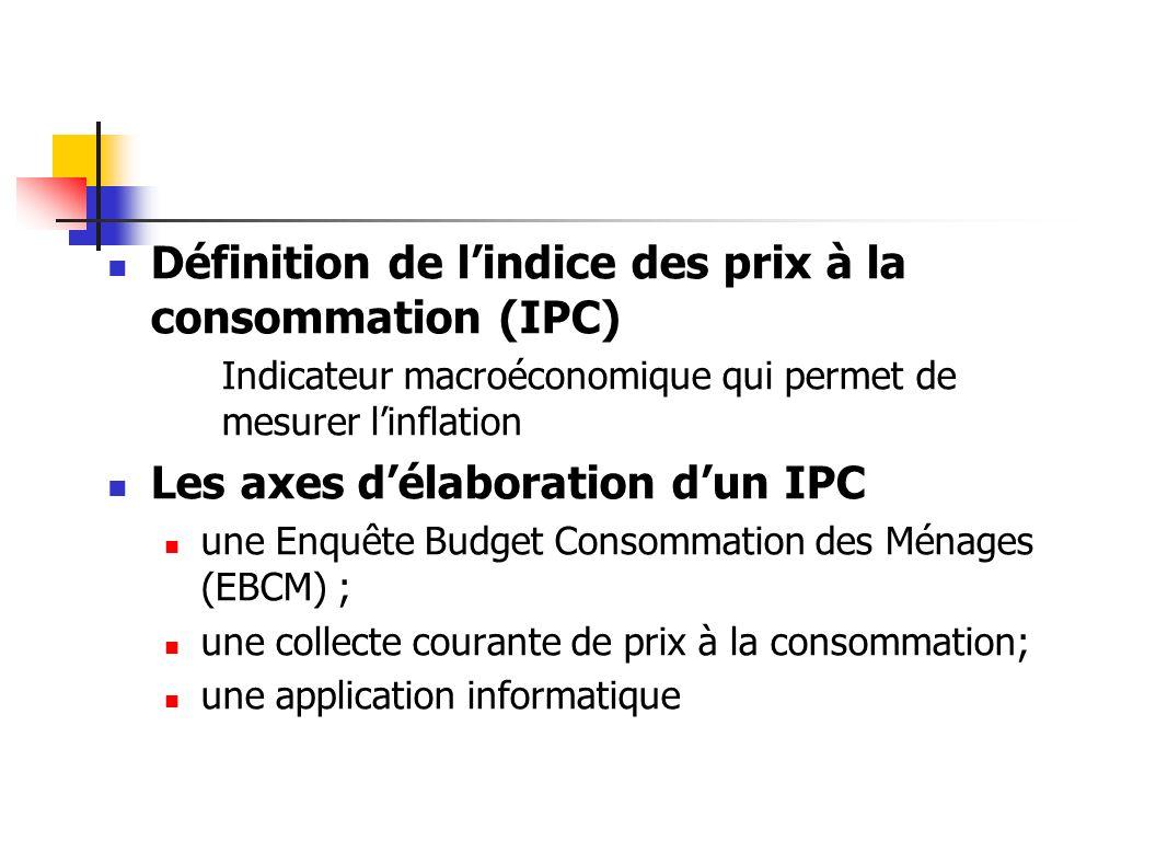 Définition de l'indice des prix à la consommation (IPC)