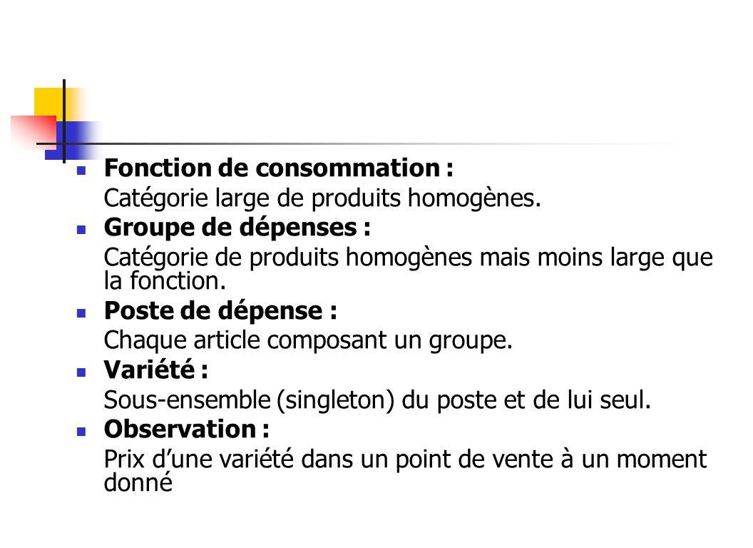 Fonction de consommation :