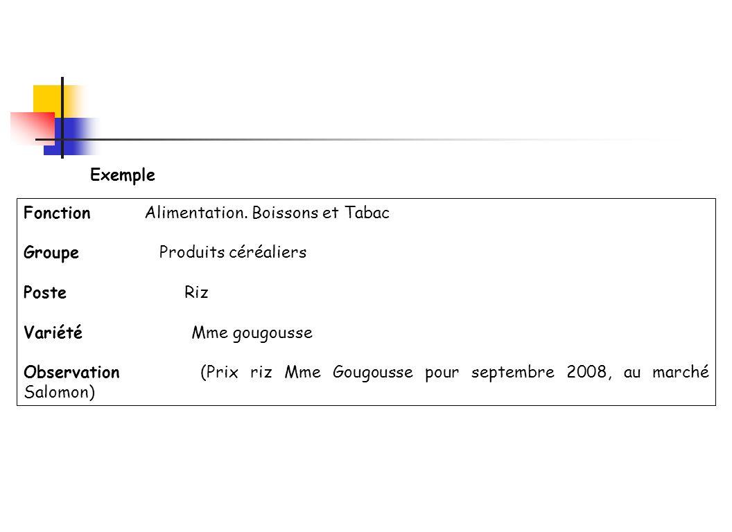 Exemple Fonction Alimentation. Boissons et Tabac. Groupe Produits céréaliers.