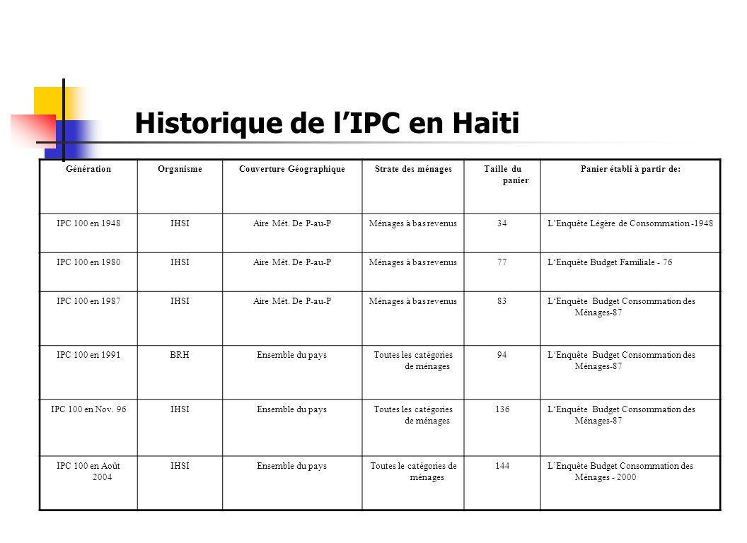 Historique de l'IPC en Haiti